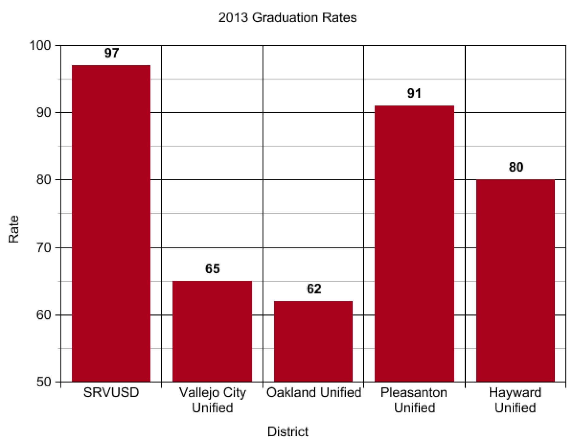 This graph displays graduation rates of several districts around the Bay Area. Districts have been measured and compared to each other on the same standardized scale for years, despite differences in circumstances.