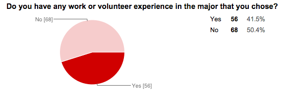 There are several strategies that students use in help deciding their major. Of 135 seniors, over forty percent said that they have work or volunteer experience in the field that the chose.