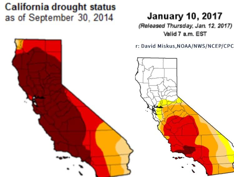 The recent storm that hit California has pulled 42% of the state out of the drought and drastically lowered the severity of the drought in the rest of the state. The storm has flooded many rivers such as the Russian River, which is forcing resident out of their houses.