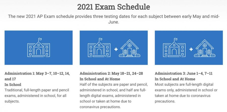 The schedule for the three administrations of AP Exams this year